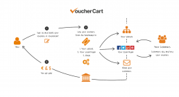 VoucherCart Explainer Graphic - How the system works